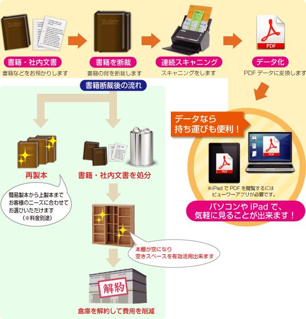 書籍・社内文書→書籍を断裁→連続スキャニング→PDFデータ化→パソコンやiPadで、気軽に見ることができます!
